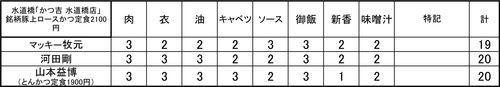 0517-かつ吉